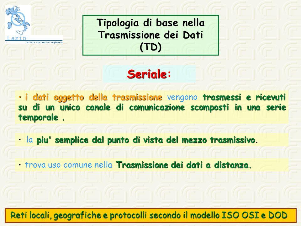 Tipologia di base nella Trasmissione dei Dati (TD)