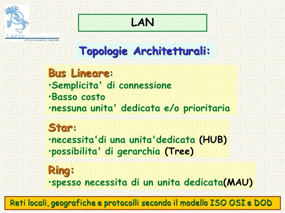 Topologie Architetturali: