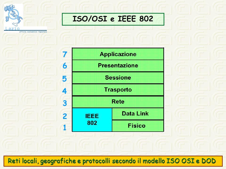 ISO/OSI e IEEE 802 7. 6. 5. 4. 3. 2. 1.