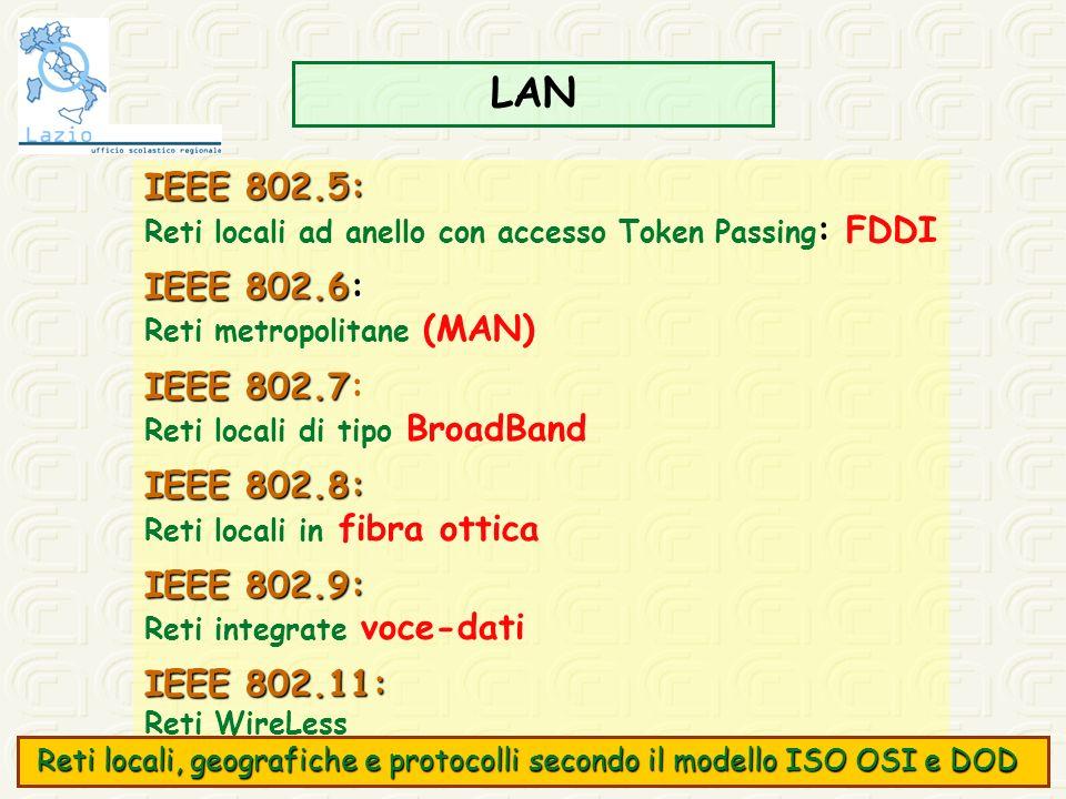 LAN IEEE 802.5: IEEE 802.6: IEEE 802.7: IEEE 802.8: IEEE 802.9: