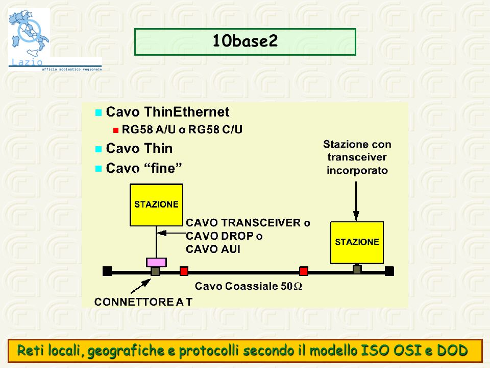 10base2 Reti locali, geografiche e protocolli secondo il modello ISO OSI e DOD