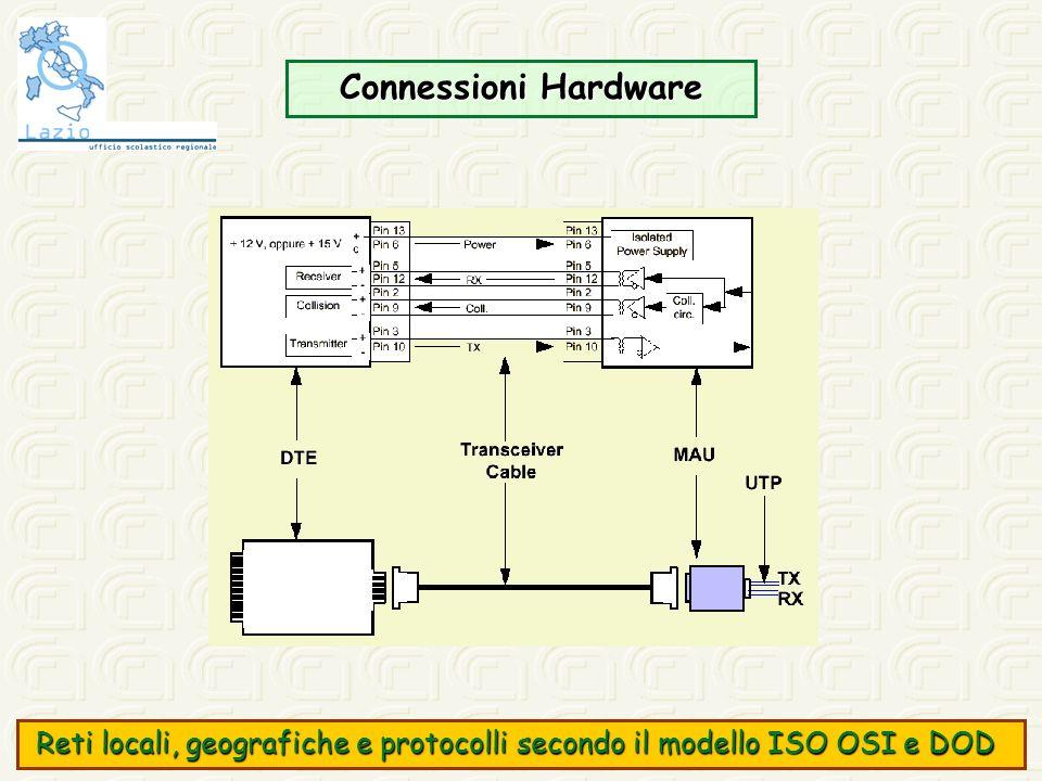 Connessioni Hardware Reti locali, geografiche e protocolli secondo il modello ISO OSI e DOD