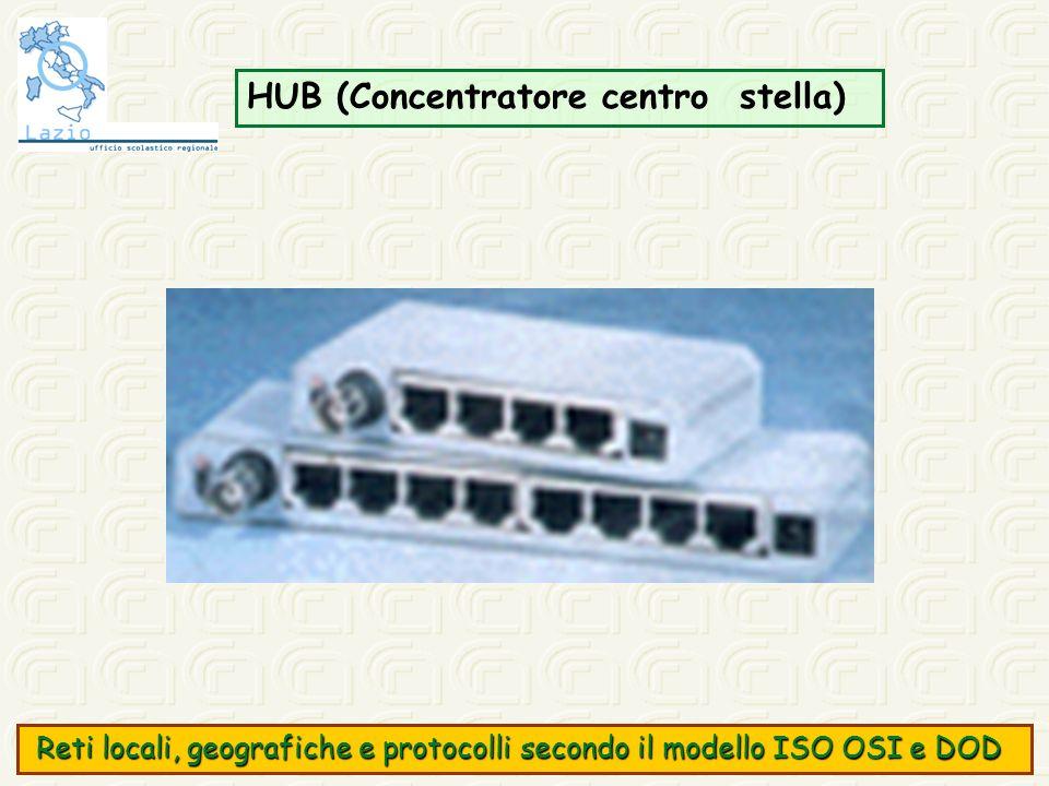 HUB (Concentratore centro stella)