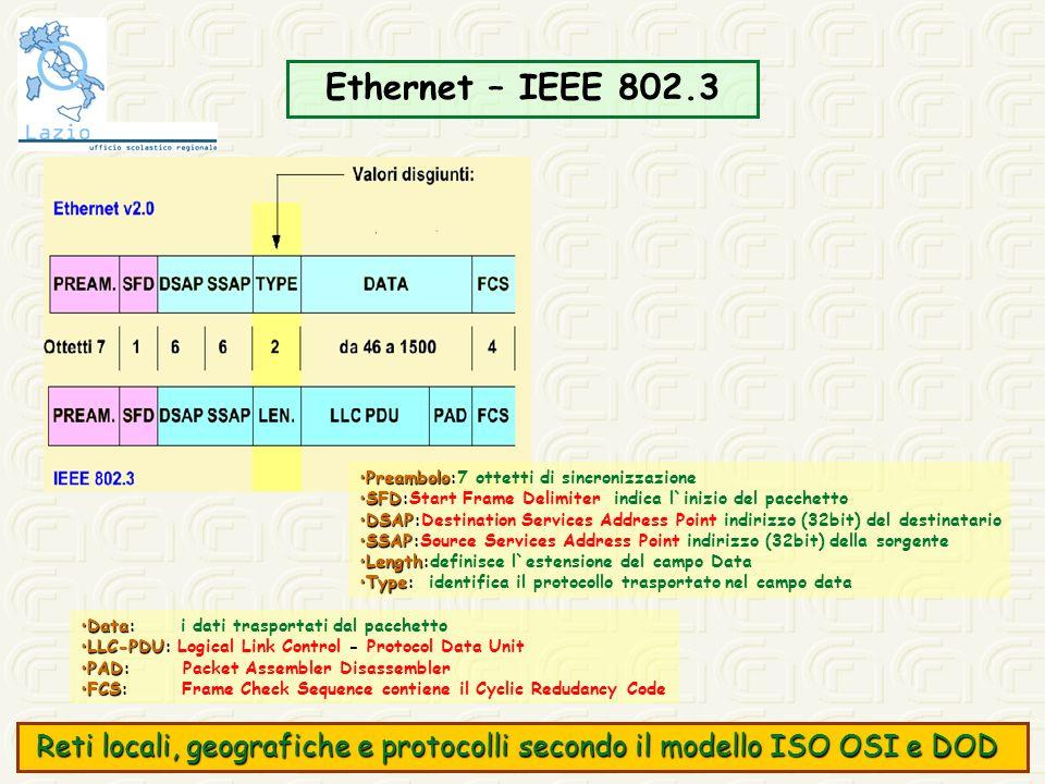 Ethernet – IEEE 802.3 Preambolo:7 ottetti di sincronizzazione. SFD:Start Frame Delimiter indica l`inizio del pacchetto.