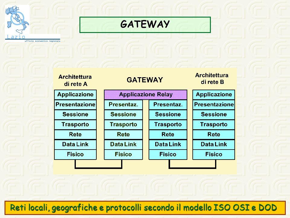 GATEWAY Reti locali, geografiche e protocolli secondo il modello ISO OSI e DOD