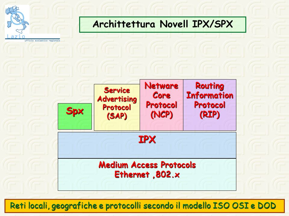 Archittettura Novell IPX/SPX Medium Access Protocols
