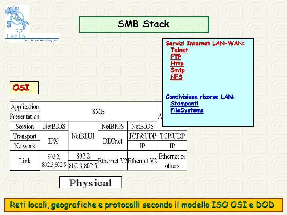 SMB Stack Servizi Internet LAN-WAN: Telnet. FTP. Http. Smtp. NFS. … Condivisione risorse LAN: