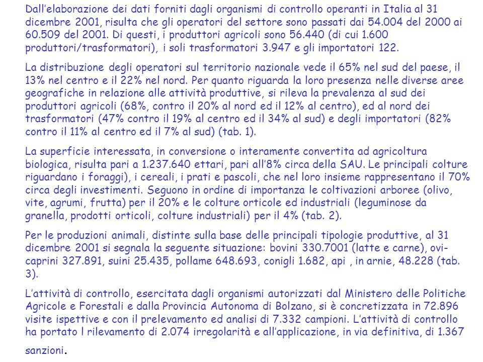 Dall'elaborazione dei dati forniti dagli organismi di controllo operanti in Italia al 31 dicembre 2001, risulta che gli operatori del settore sono passati dai 54.004 del 2000 ai 60.509 del 2001. Di questi, i produttori agricoli sono 56.440 (di cui 1.600 produttori/trasformatori), i soli trasformatori 3.947 e gli importatori 122.