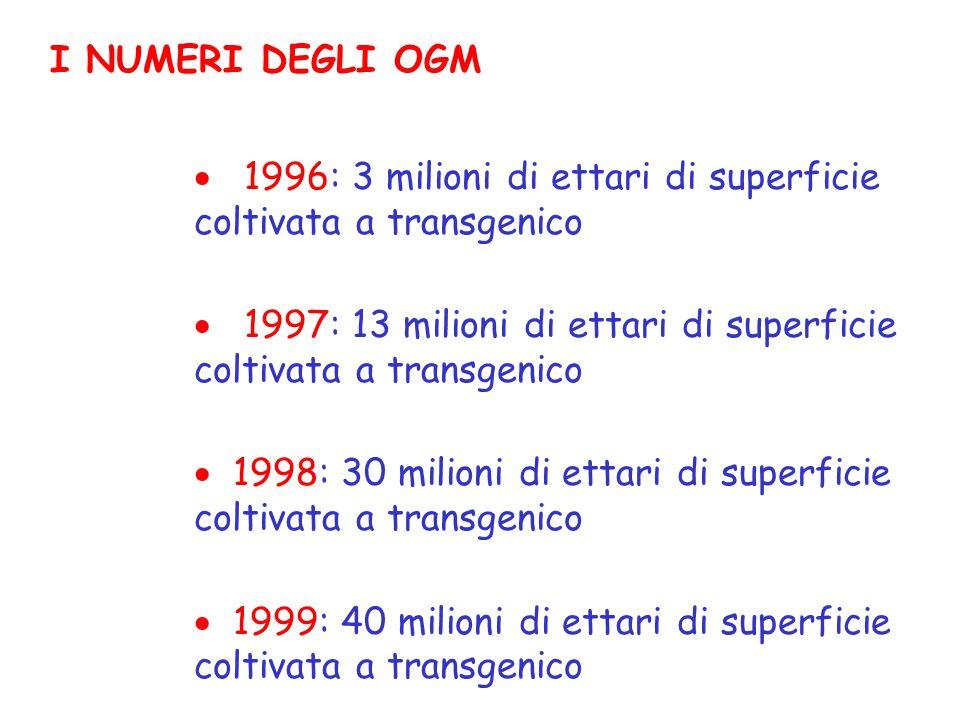I NUMERI DEGLI OGM 1996: 3 milioni di ettari di superficie coltivata a transgenico.