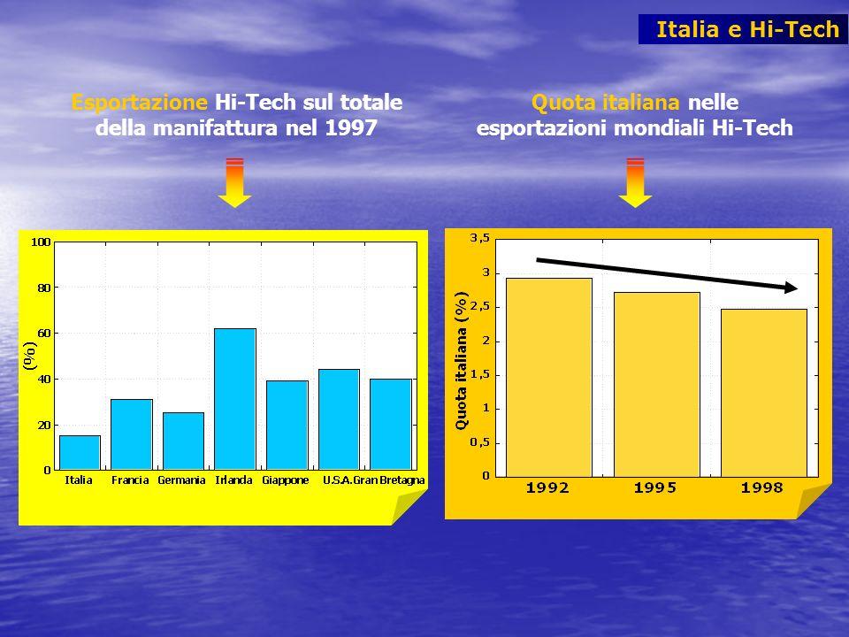 Esportazione Hi-Tech sul totale della manifattura nel 1997