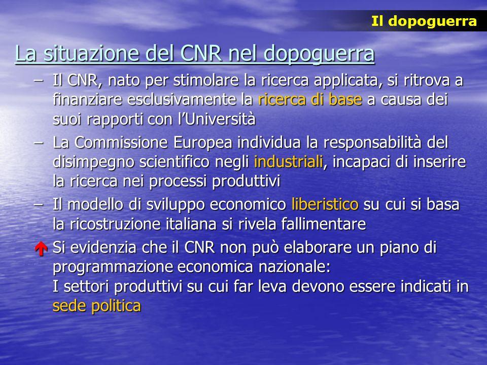 La situazione del CNR nel dopoguerra