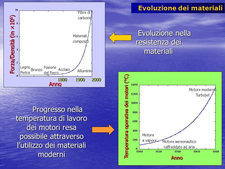 Evoluzione nella resistenza dei materiali
