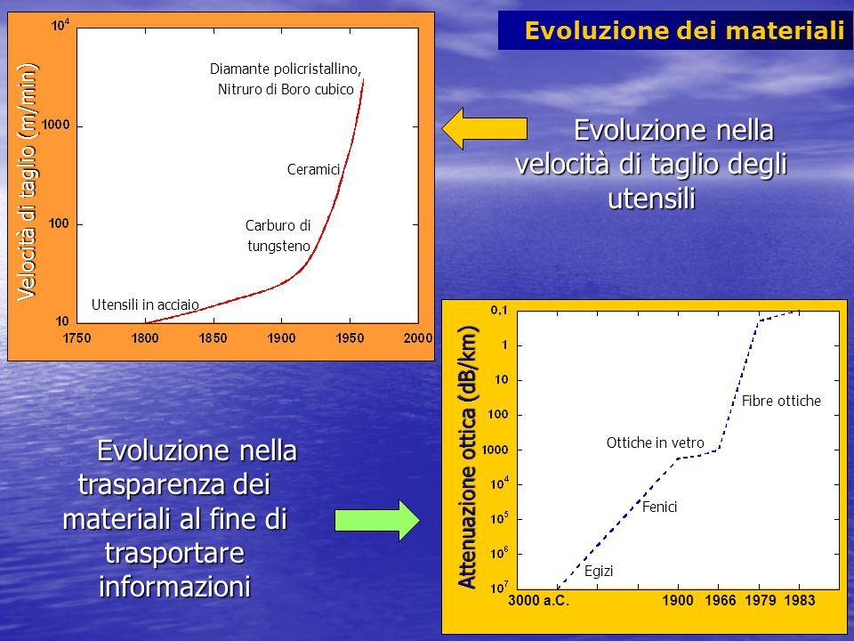 Evoluzione nella velocità di taglio degli utensili