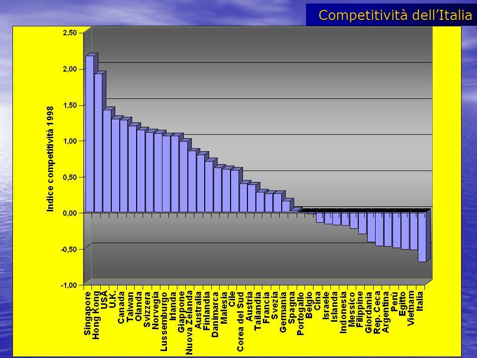 Competitività dell'Italia