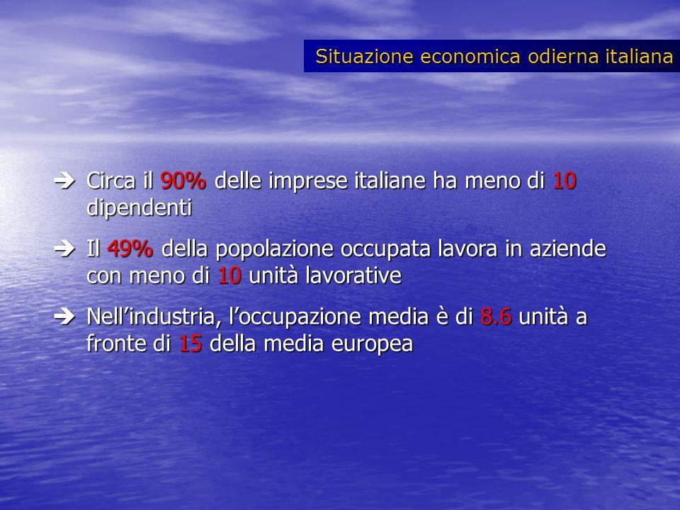 Circa il 90% delle imprese italiane ha meno di 10 dipendenti