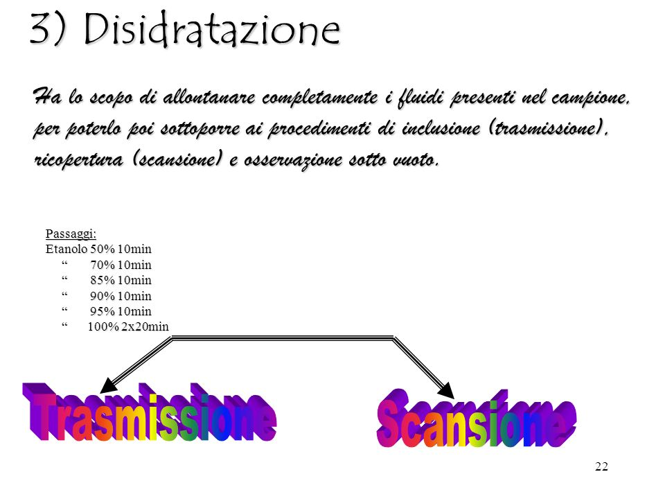 3) Disidratazione Trasmissione Scansione