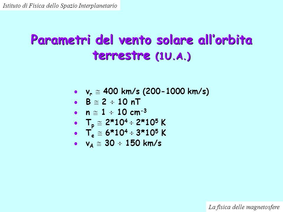 Parametri del vento solare all'orbita terrestre (1U.A.)