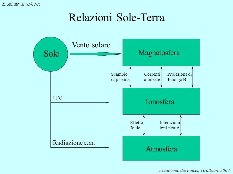 Relazioni Sole-Terra Sole Vento solare Magnetosfera Ionosfera