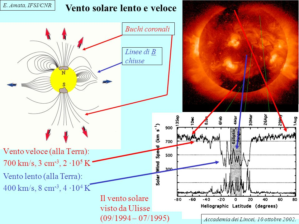 Vento solare lento e veloce