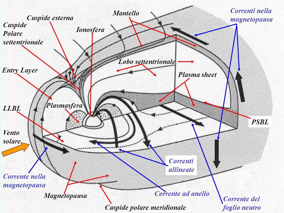 Correnti nella magnetopausa. Mantello. Cuspide esterna. Cuspide. Polare. settentrionale. Ionosfera.