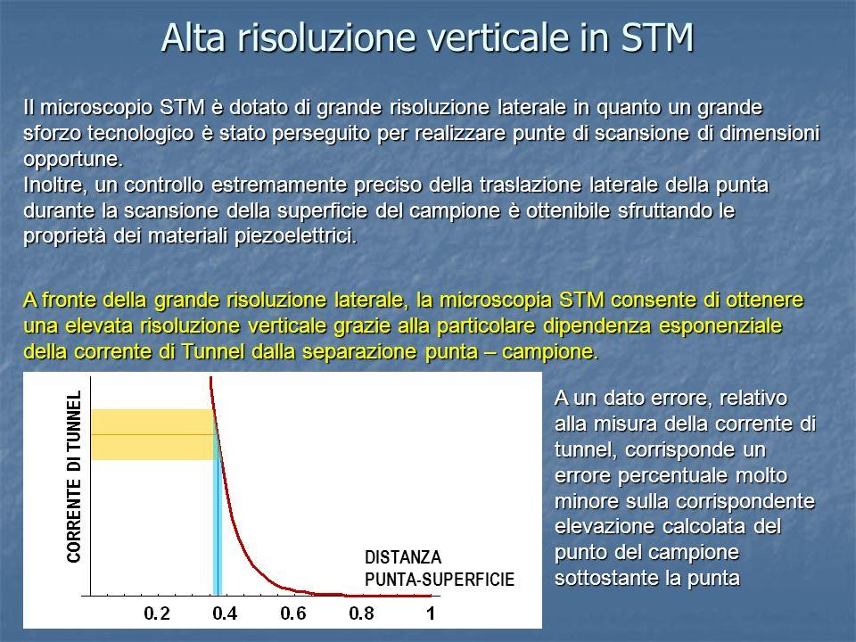 Alta risoluzione verticale in STM