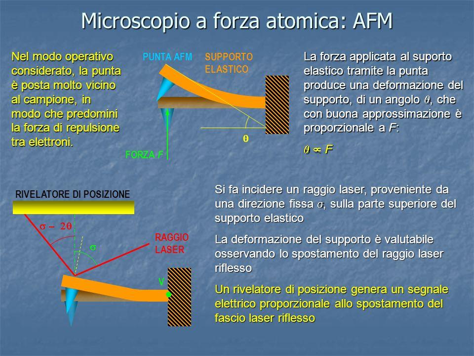 Microscopio a forza atomica: AFM