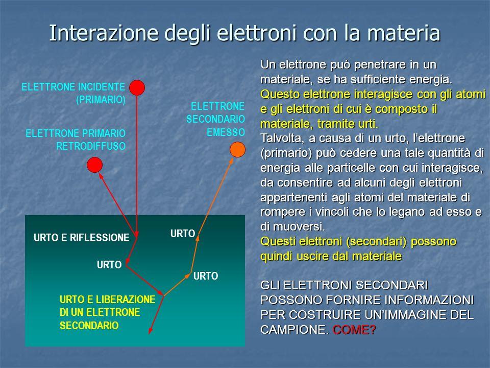Interazione degli elettroni con la materia