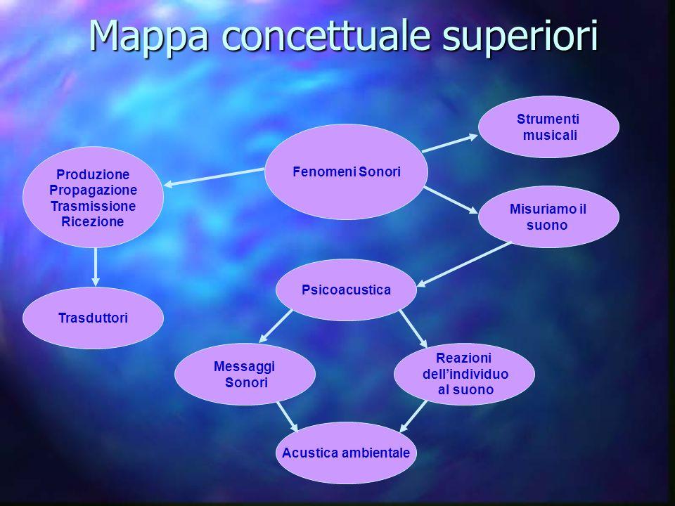 Mappa concettuale superiori