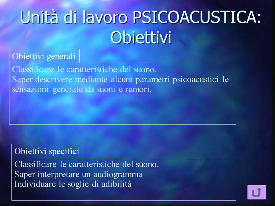 Unità di lavoro PSICOACUSTICA: Obiettivi