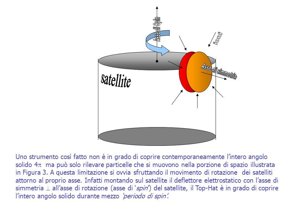 Asse di Spin. ioni. Asse di simmetria. satellite.