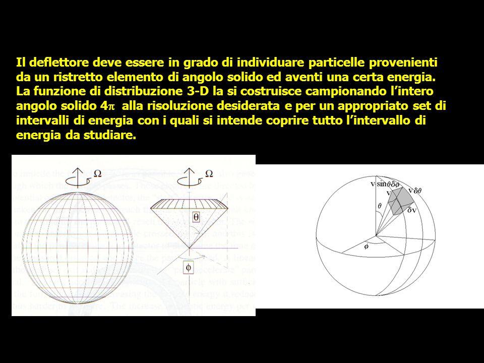Il deflettore deve essere in grado di individuare particelle provenienti da un ristretto elemento di angolo solido ed aventi una certa energia.