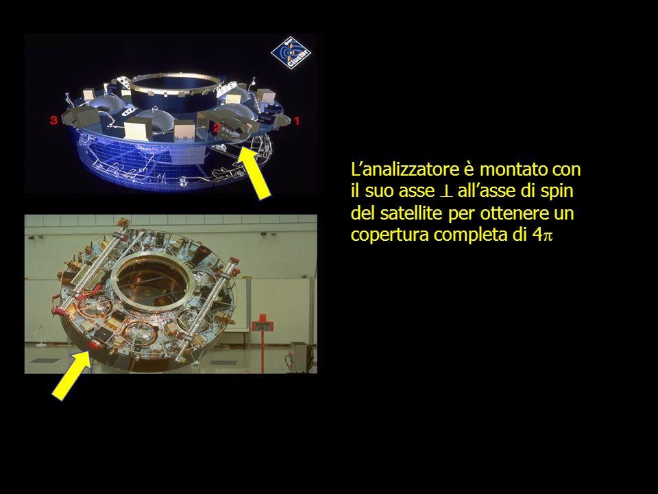 L'analizzatore è montato con il suo asse  all'asse di spin del satellite per ottenere un copertura completa di 4