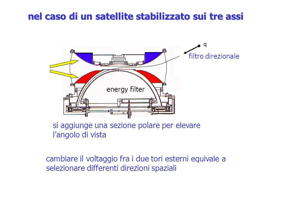 nel caso di un satellite stabilizzato sui tre assi