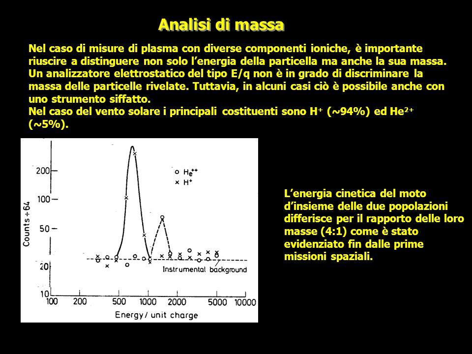 Analisi di massa
