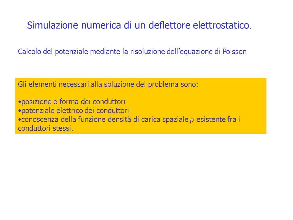 Simulazione numerica di un deflettore elettrostatico.