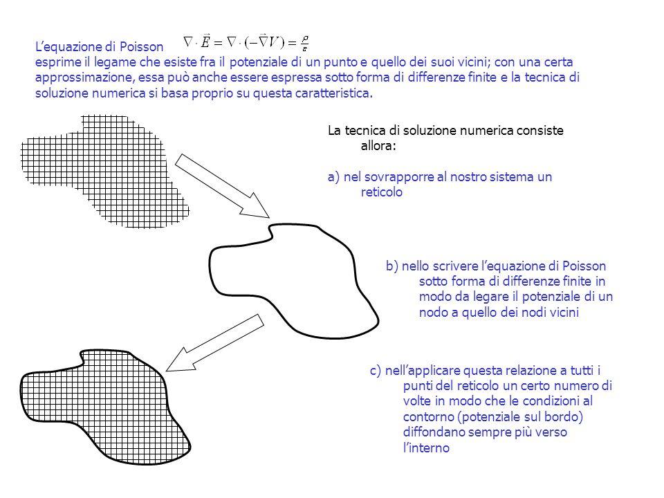 L'equazione di Poisson
