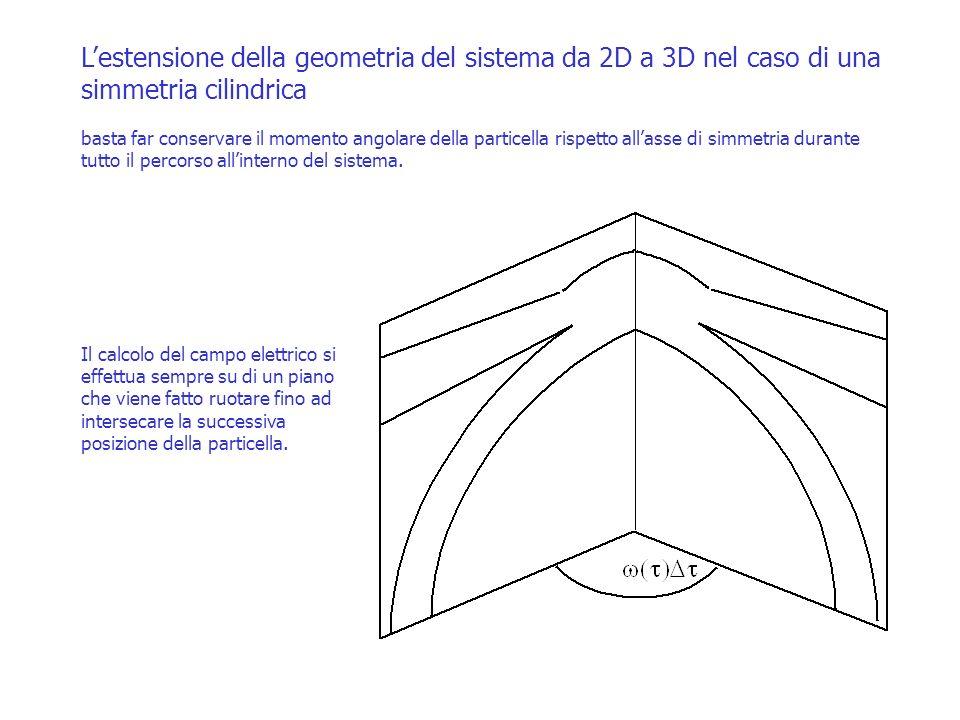 L'estensione della geometria del sistema da 2D a 3D nel caso di una simmetria cilindrica