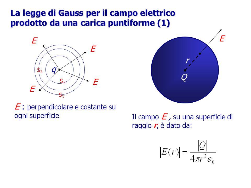 E : perpendicolare e costante su ogni superficie