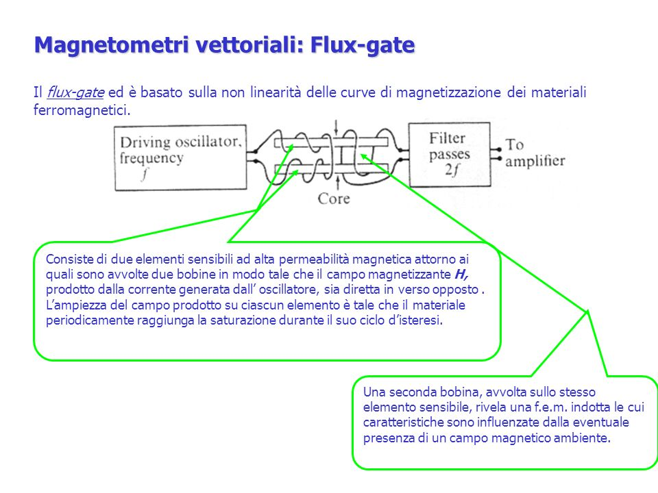 Magnetometri vettoriali: Flux-gate