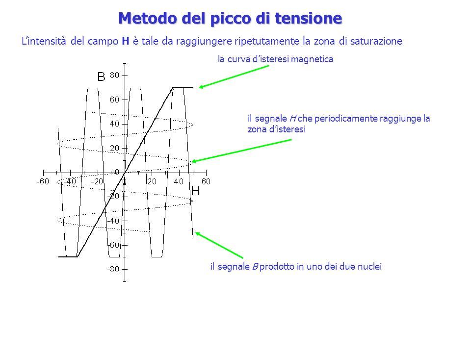Metodo del picco di tensione