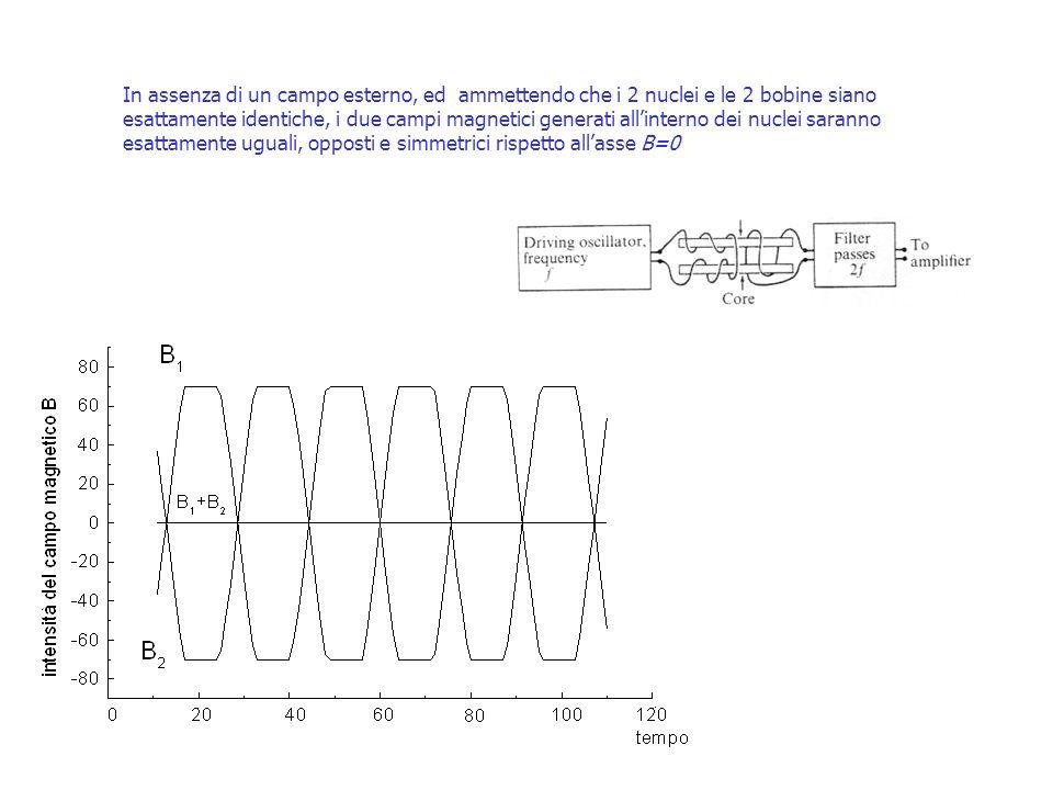 In assenza di un campo esterno, ed ammettendo che i 2 nuclei e le 2 bobine siano esattamente identiche, i due campi magnetici generati all'interno dei nuclei saranno esattamente uguali, opposti e simmetrici rispetto all'asse B=0