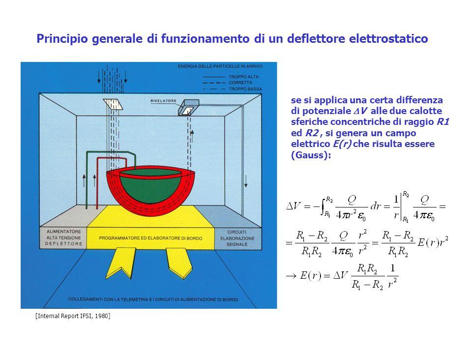 Principio generale di funzionamento di un deflettore elettrostatico