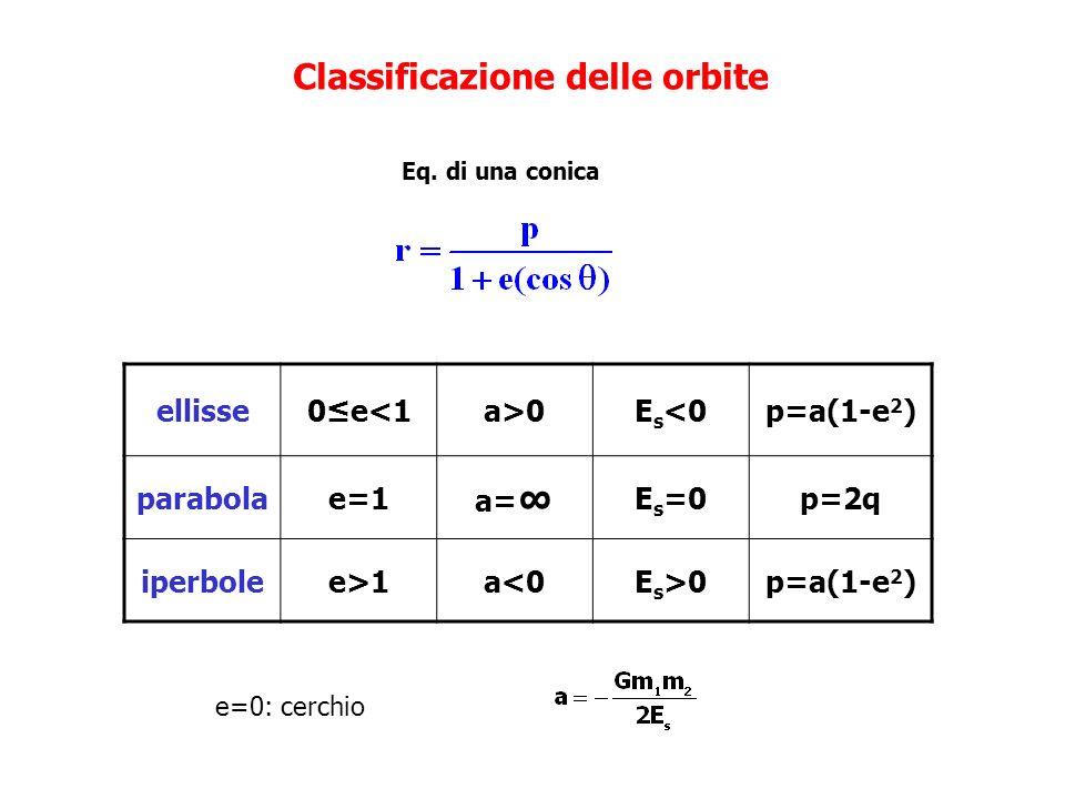 Classificazione delle orbite