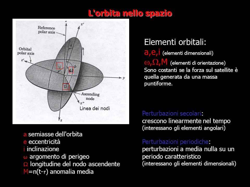 a,e,i (elementi dimensionali) w,W,M (elementi di orientazione)