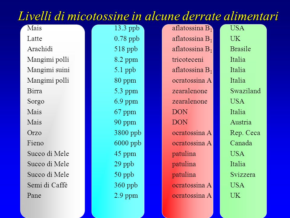 Livelli di micotossine in alcune derrate alimentari