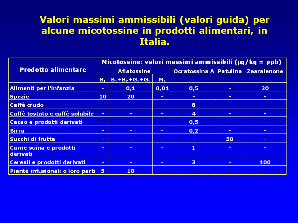 Valori massimi ammissibili (valori guida) per alcune micotossine in prodotti alimentari, in Italia.