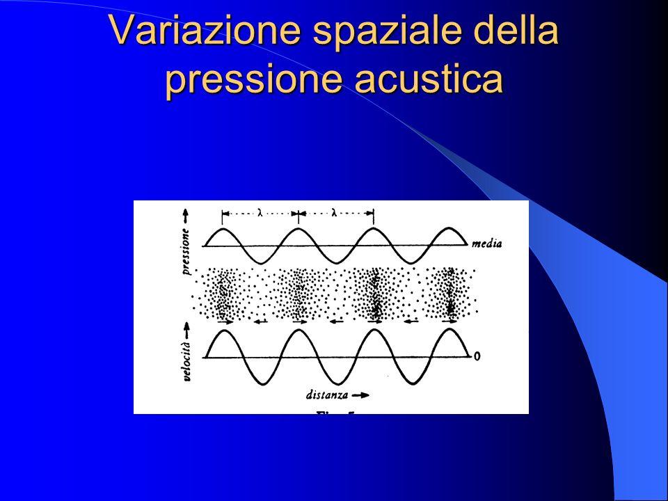 Variazione spaziale della pressione acustica