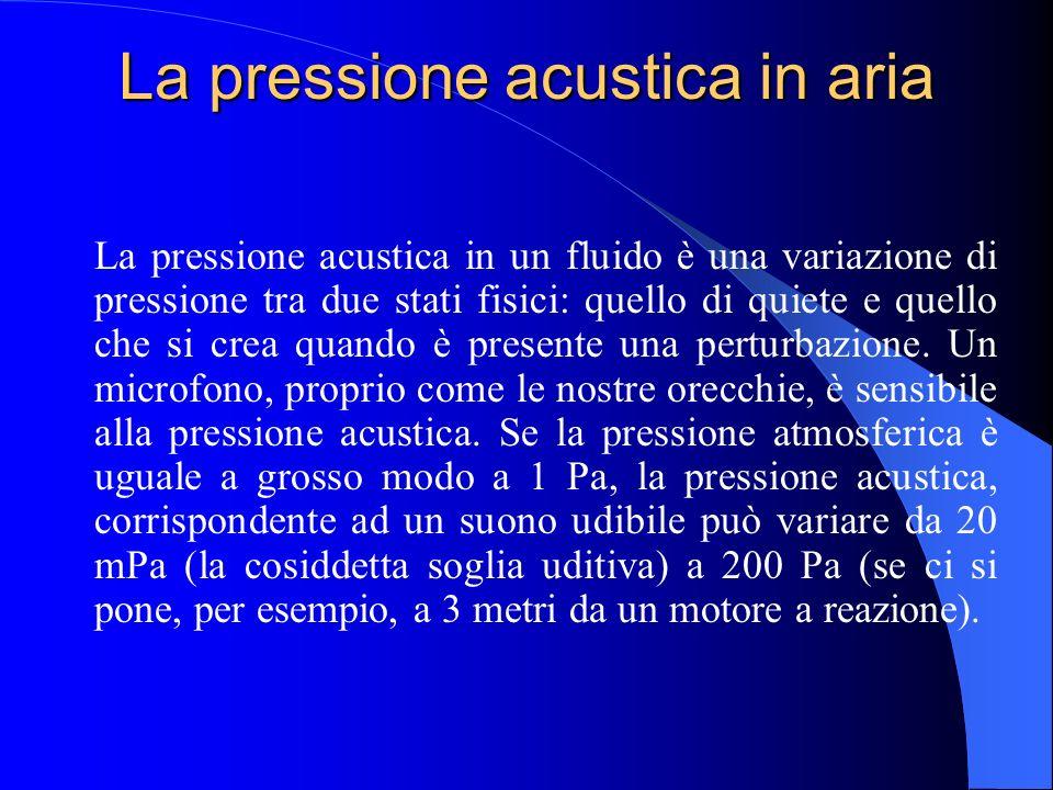 La pressione acustica in aria
