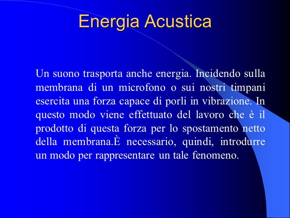Energia Acustica