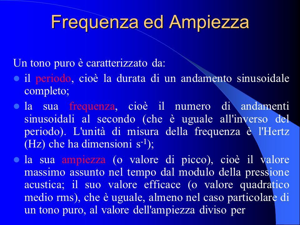 Frequenza ed Ampiezza Un tono puro è caratterizzato da: